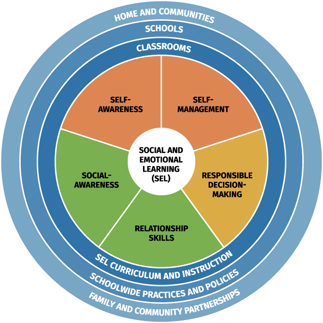 SEL competencies outlined by CASEL